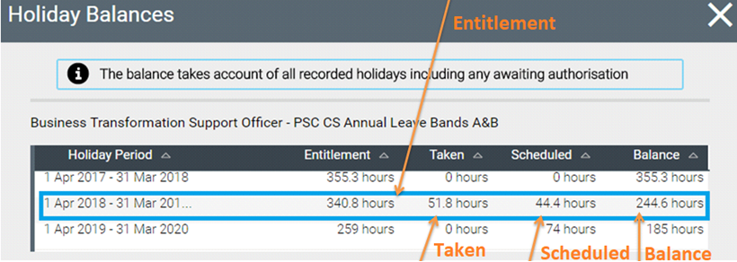 Holiday balances example with entitlement, taken, schedule and balance highlighted